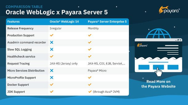 WebLogic vs Payara Server 5-3