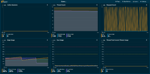 Monitoring Console dashboard core page