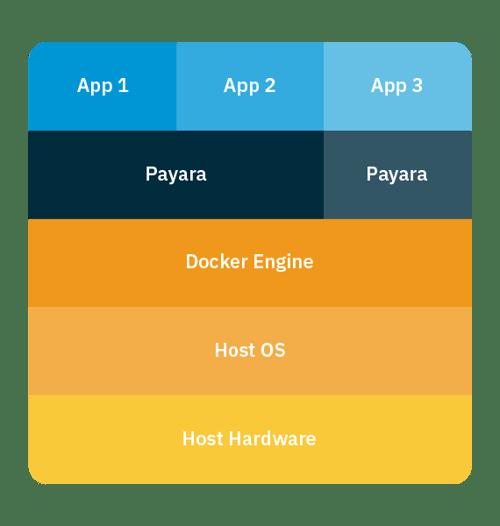 Tips for Docker