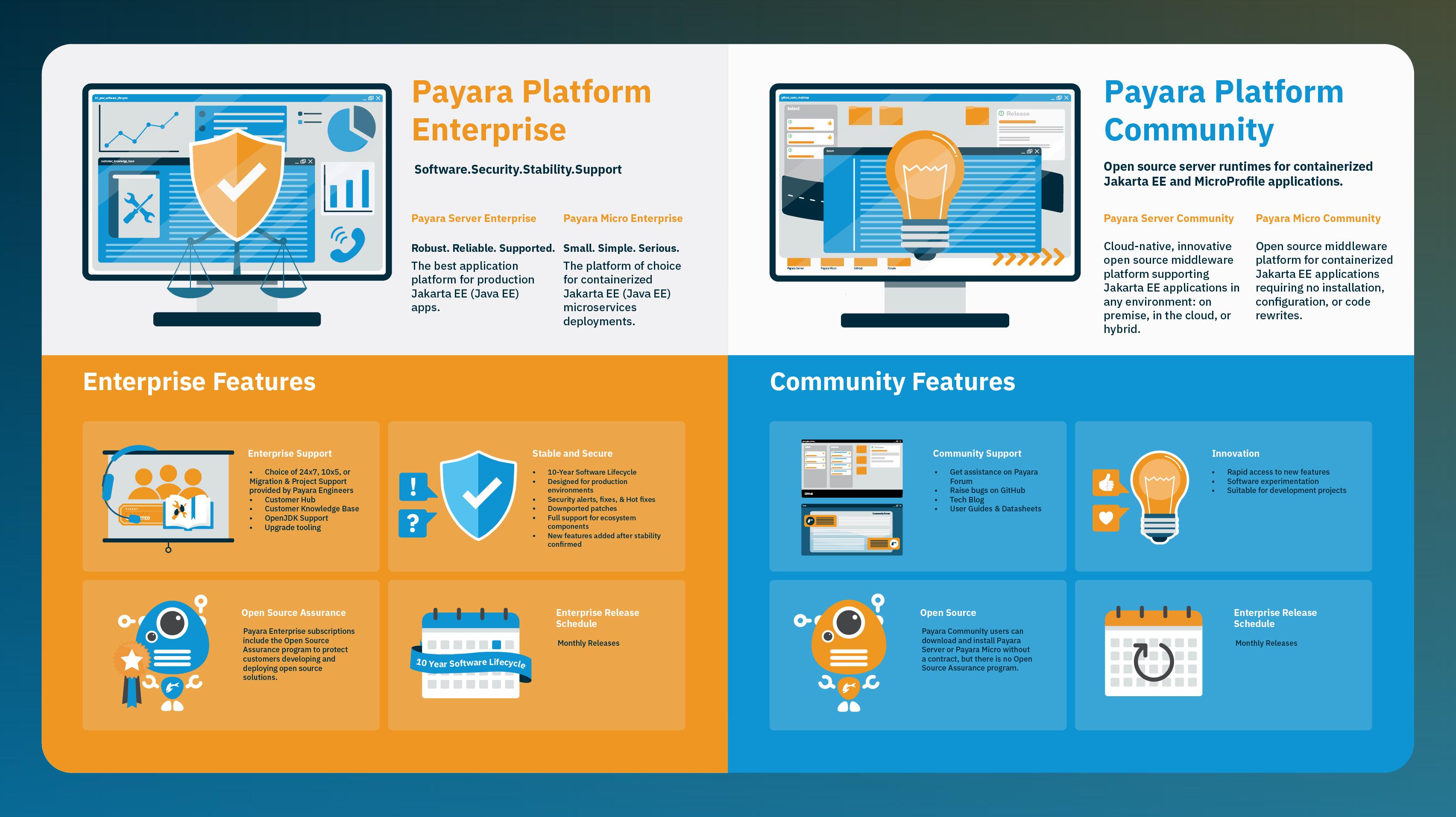 Payara Platform Release Stream and Software Changes