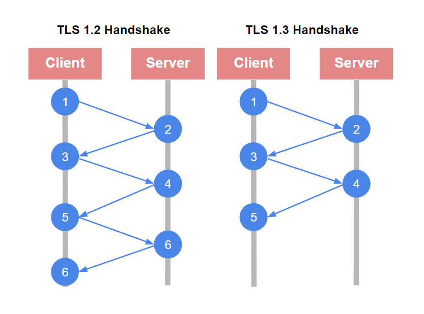 Payara Platform Supports TLS 1.3 on JDK 8