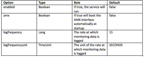 Making Use of Payara Server's JMX Monitoring Service – Part