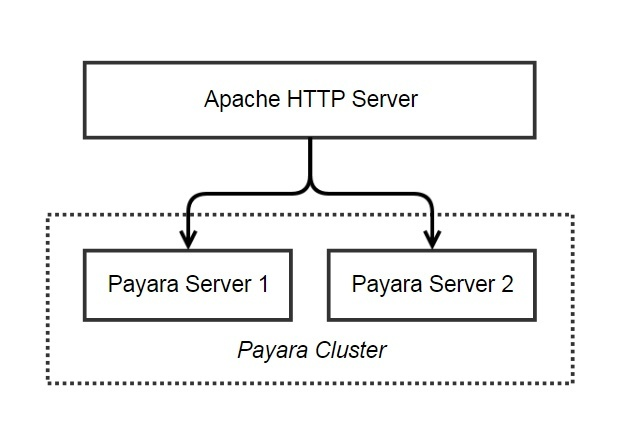 forwarding requests from apache to payara server